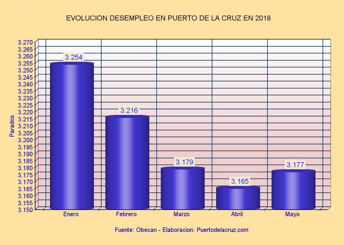 Paro en Puerto de la Cruz - mayo 2018