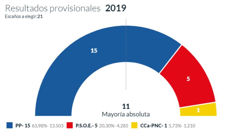 Los Realejos feudo inexpugnable del PP que aumenta su mayoría absoluta