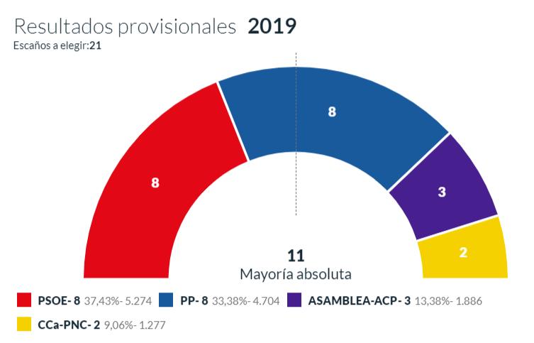Puerto de la Cruz tendrá un gobierno progresista
