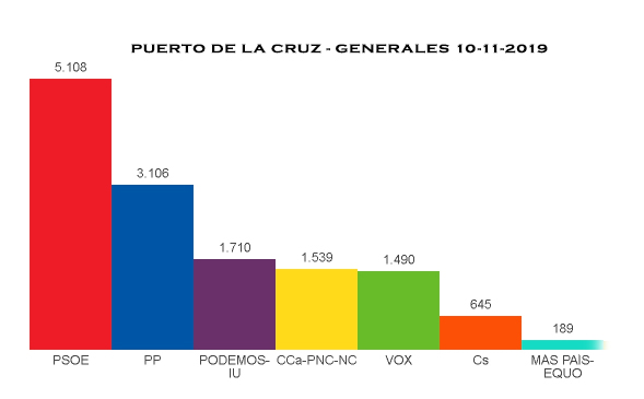 Puerto de la Cruz vota mayoritariamente al PSOE en las Generales